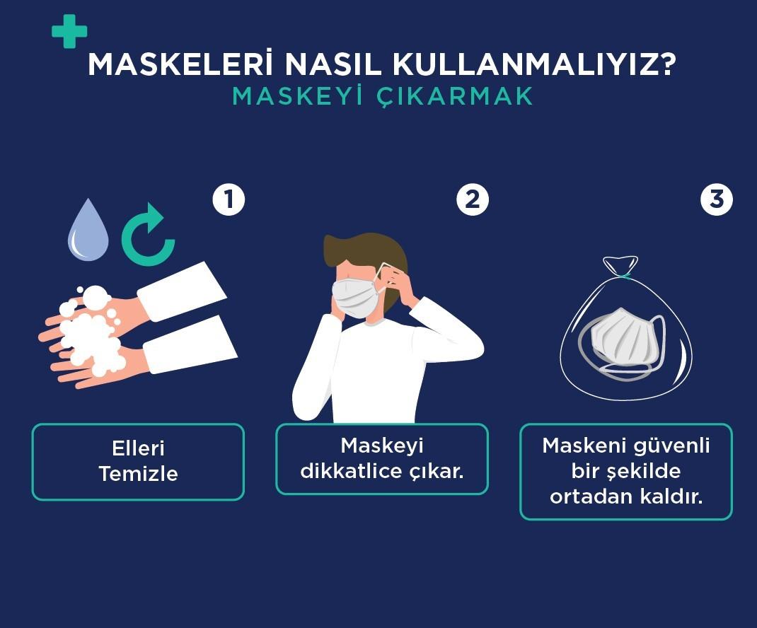 Maske kullanımında ne kadar bilinçliyiz?