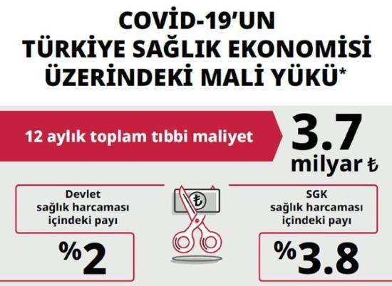 Türkiye sağlık ekonomisine kovid-19 'un yükü 3,7 milyar lira