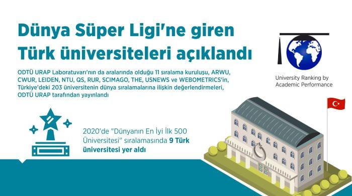 Dünyanın En İyi İlk 500 Üniversitesi açıklandı