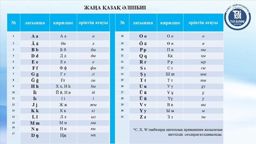 Kazakistan da Latin alfabesine geçiyor