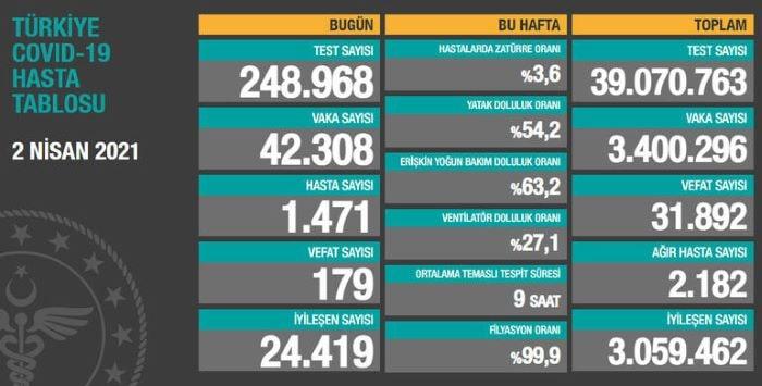 Türkiye'de kovid-19 hasta sayısı sürekli artıyor