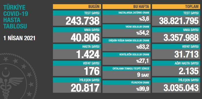 Türkiye'de Kovid-19 hasta sayısı 40 bini geçti