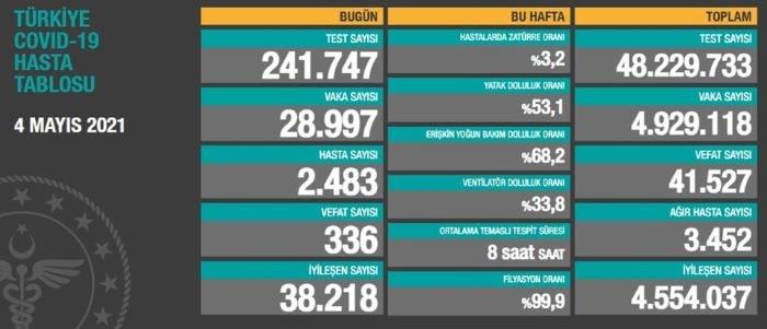 Türkiye'de 28 bin 997 kişinin testi pozitif çıktı
