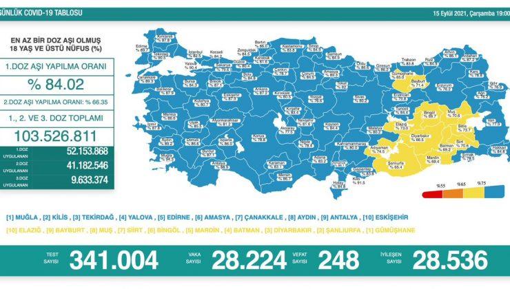 Bir günde 28 bin 224 yeni Kovid-19 vakası